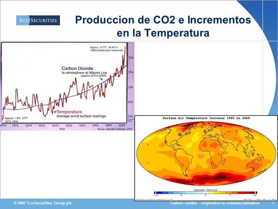 Produccion de CO2 e Incrementos en la Temperatura