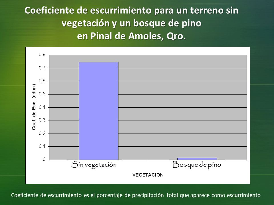 Coeficiente de escurrimiento para un terreno sin vegetación y un bosque de pino en Pinal de Amoles, Qro.