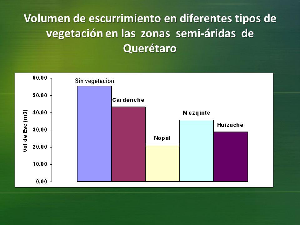 Volumen de escurrimiento en diferentes tipos de vegetación en las zonas semi-áridas de Querétaro