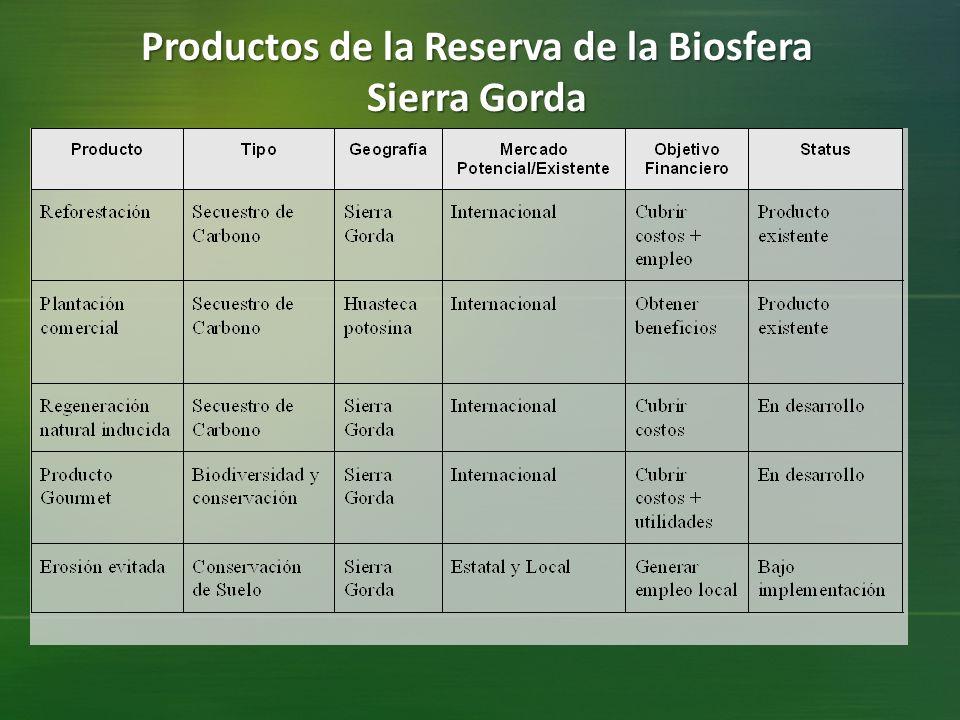 Productos de la Reserva de la Biosfera Sierra Gorda