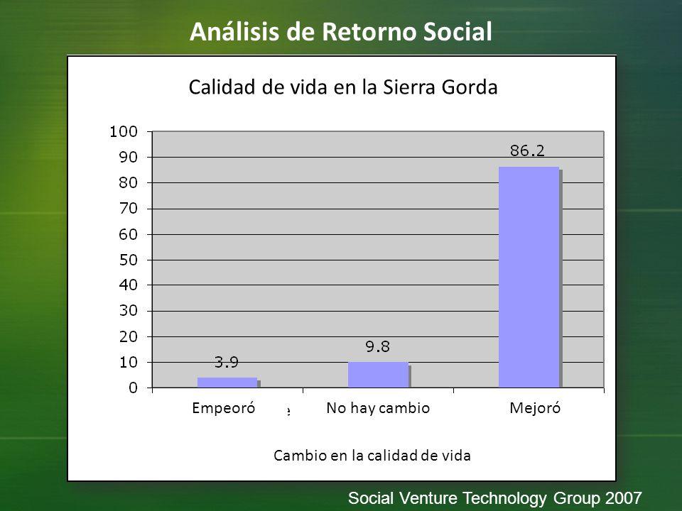 Análisis de Retorno Social