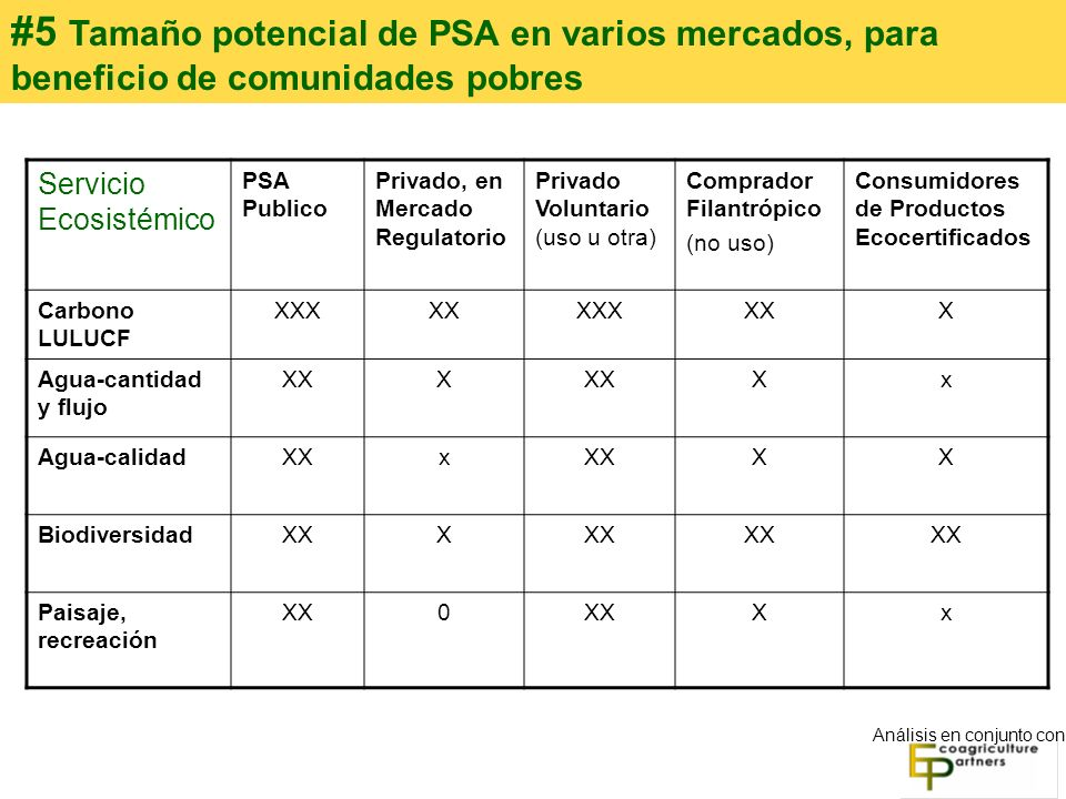 #5 Tamaño potencial de PSA en varios mercados, para beneficio de comunidades pobres