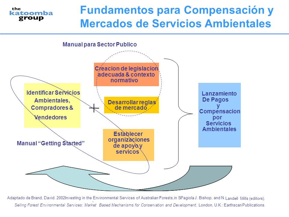 Fundamentos para Compensación y Mercados de Servicios Ambientales