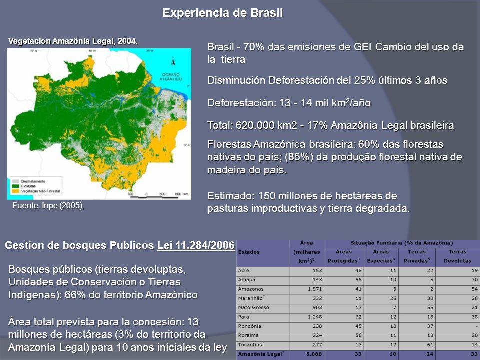 Experiencia de Brasil Vegetacion Amazônia Legal, 2004. Brasil - 70% das emisiones de GEI Cambio del uso da la tierra.