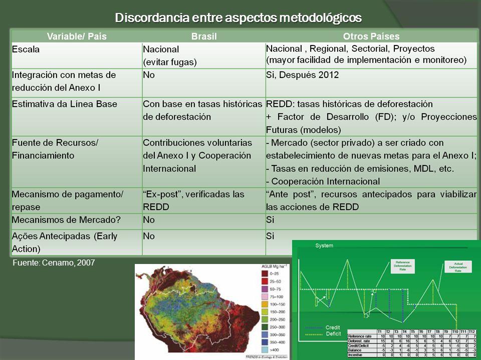 Discordancia entre aspectos metodológicos