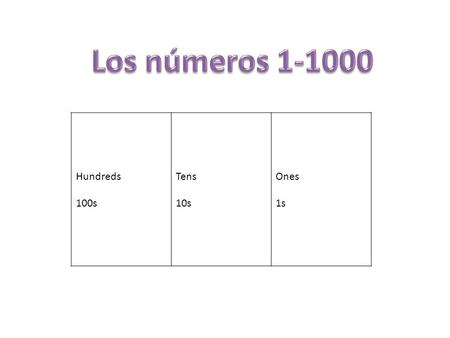 Los números 1-1000 Hundreds 100s Tens 10s Ones 1s.