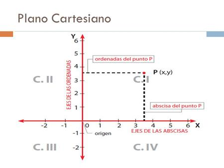 Plano Cartesiano.