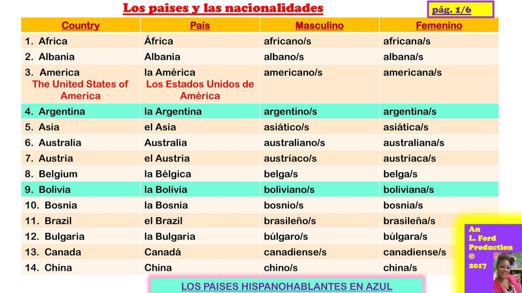 Los Paises Y Las Nacionalidades Ppt Descargar