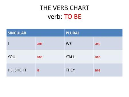 THE VERB CHART verb: TO BE SINGULARPLURAL IamWEare YOUareY'ALLare HE, SHE, ITisTHEYare.
