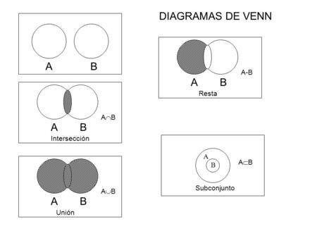 Conjuntos matematica1ero ppt descargar diagramas de venn a b a b a b a b a b resta ab interseccin a ab b ccuart Choice Image