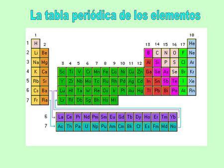 Clasificacin de los elementos en ocasiones ha sido muy difcil la tabla peridica de los elementos urtaz Image collections