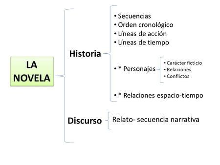 Tema La Novela Concepto Elementos Y Estructura Ppt Video