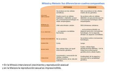 Tipos de reproduccion asexual cuadro medico