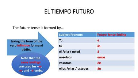 EL TIEMPO FUTURO The future tense is formed by…