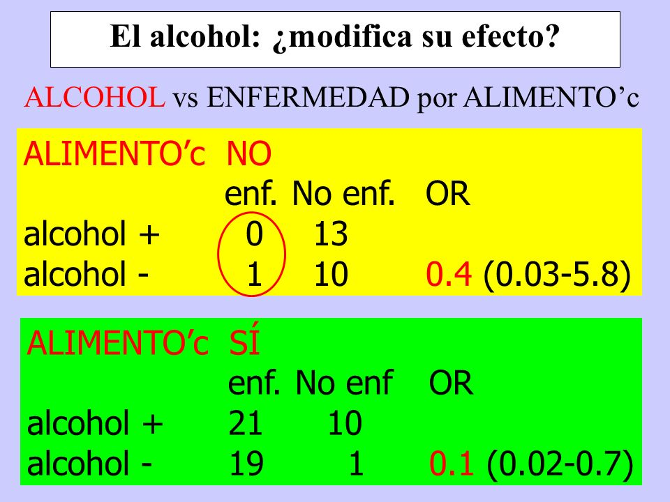 El alcohol: ¿modifica su efecto