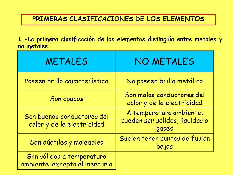Clasificacin de los elementos ppt descargar primeras clasificaciones de los elementos urtaz Gallery