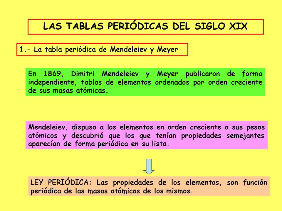Clasificacin de los elementos ppt descargar las tablas peridicas del siglo xix urtaz Image collections