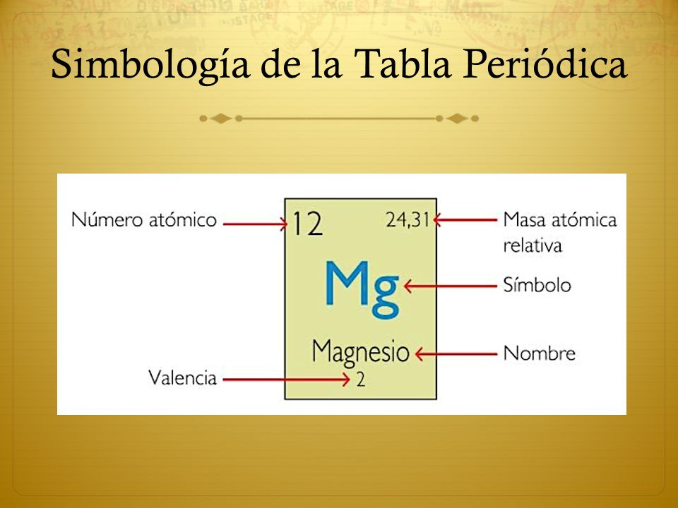 La tabla peridica ppt video online descargar 18 simbologa de la tabla peridica urtaz Choice Image
