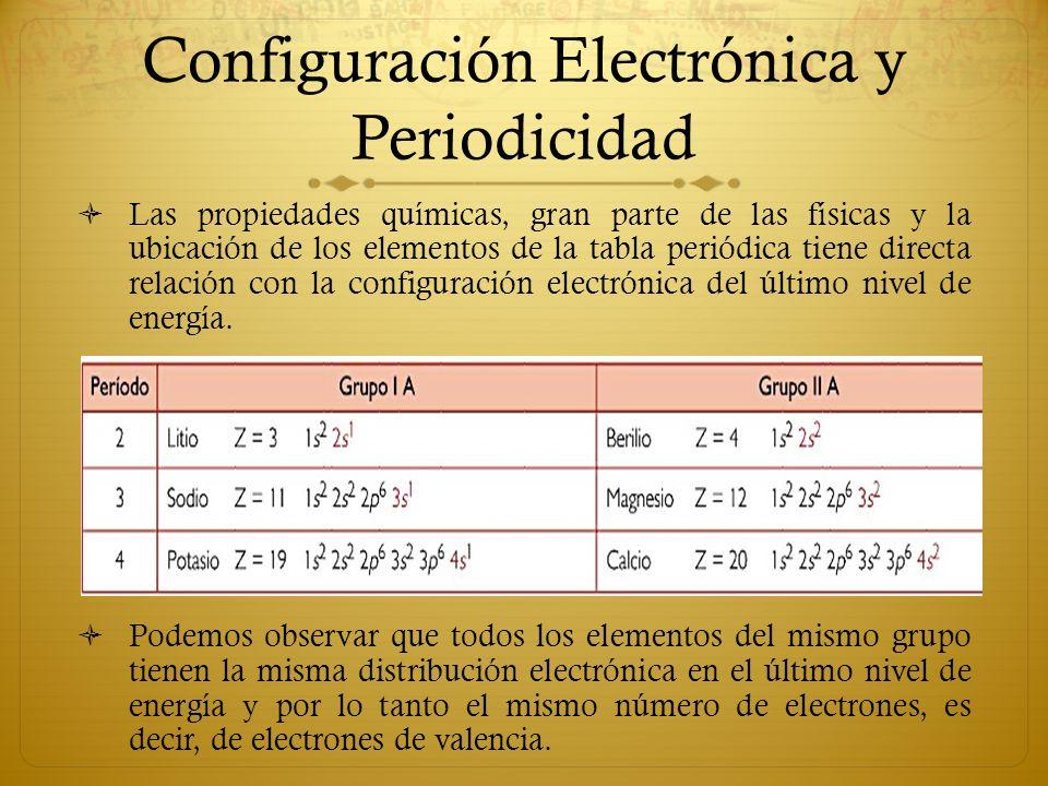 La tabla peridica ppt video online descargar configuracin electrnica y periodicidad urtaz Image collections