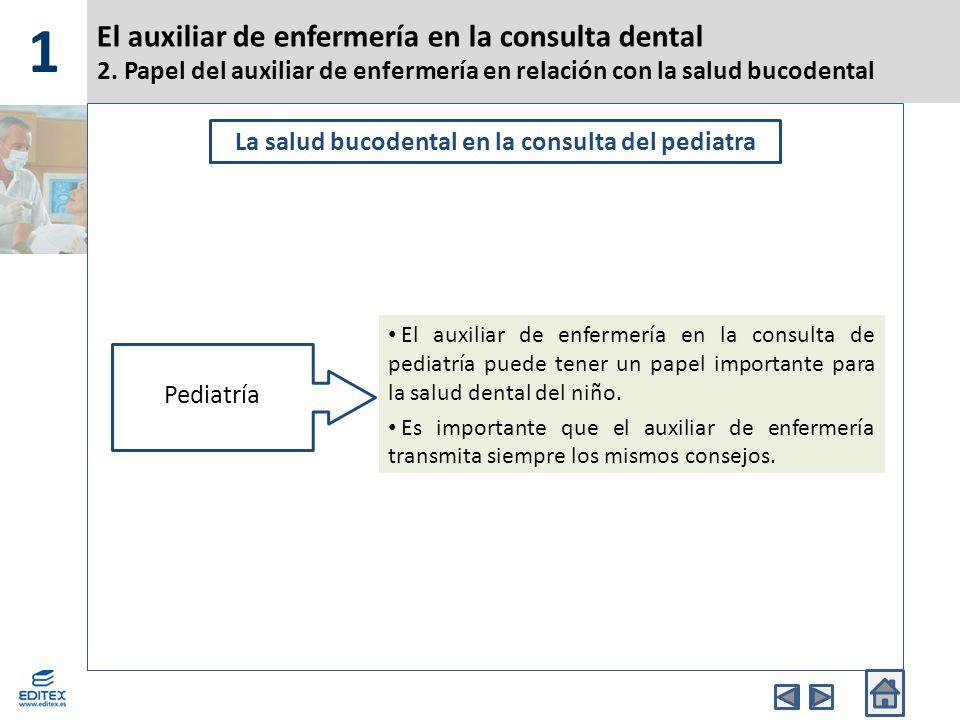 El auxiliar de enfermería en la consulta dental - ppt video online ...