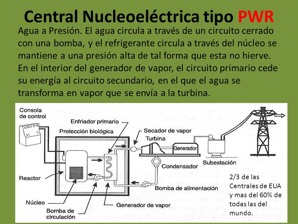 Central Nucleoeléctrica tipo PWR