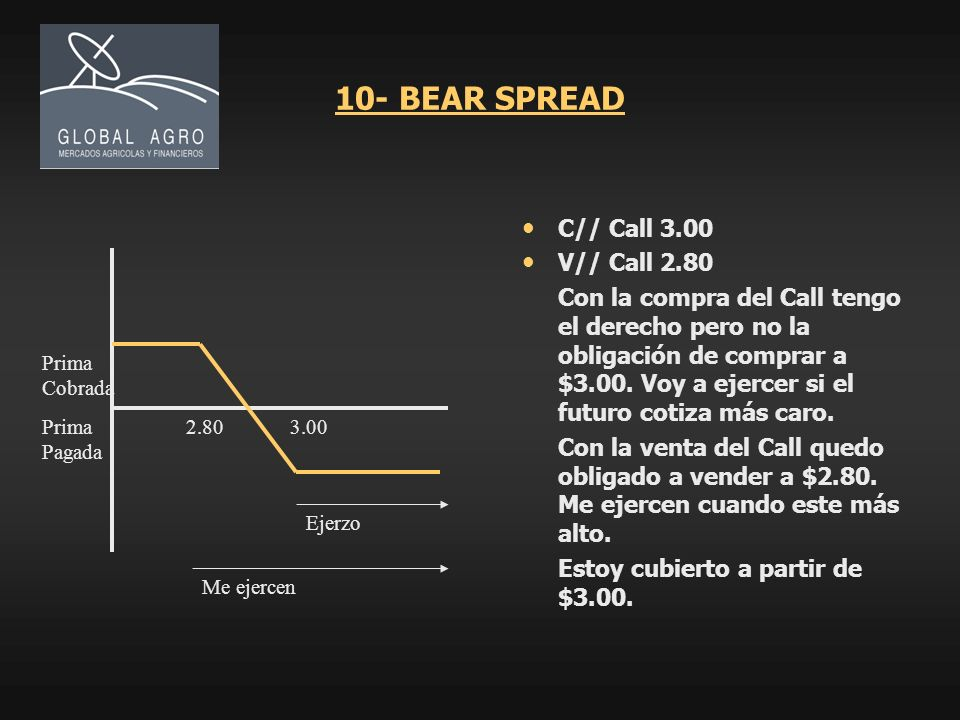 10- BEAR SPREAD C// Call 3.00 V// Call 2.80