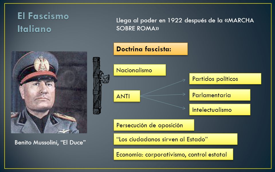 El Fascismo Italiano Doctrina fascista: