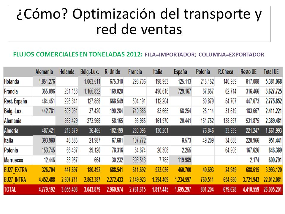 ¿Cómo Optimización del transporte y red de ventas