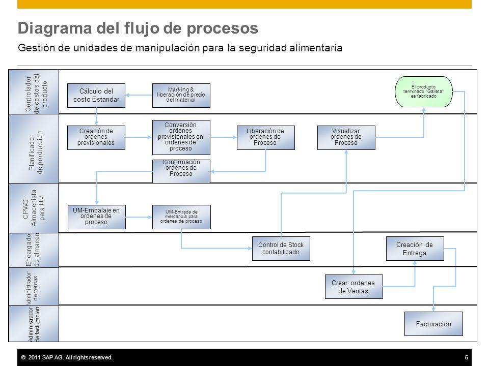Gestin de unidades de manipulacin para la seguridad alimentaria 5 diagrama del flujo ccuart Choice Image