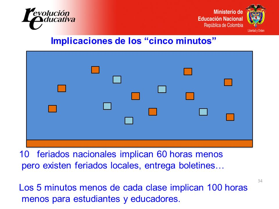 Implicaciones de los cinco minutos