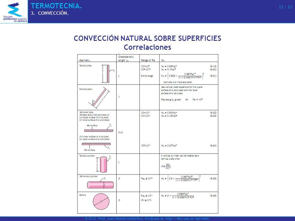 CONVECCIÓN NATURAL SOBRE SUPERFICIES