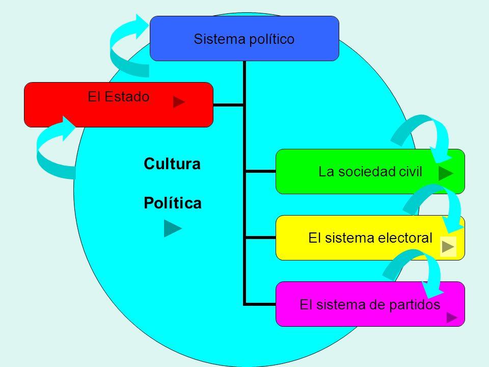 El Sistema Político Del Capitalismo Su Estructura Ppt