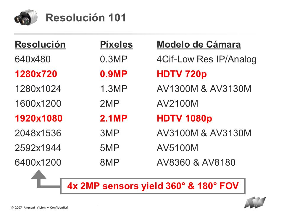 4x 2MP sensors yield 360° & 180° FOV