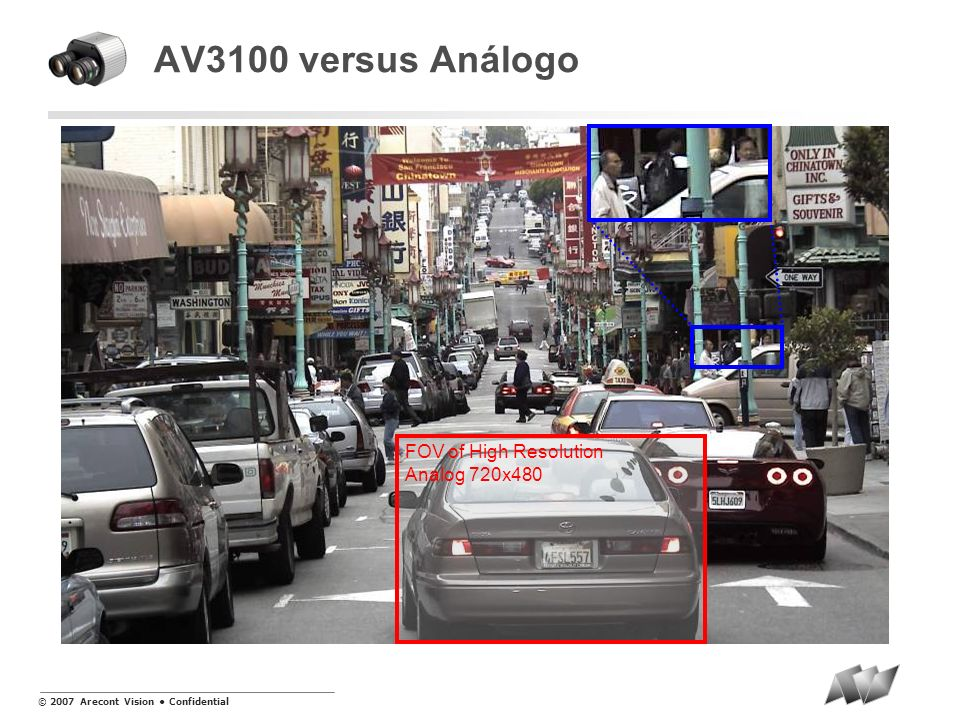 AV3100 versus Análogo FOV of High Resolution Analog 720x480