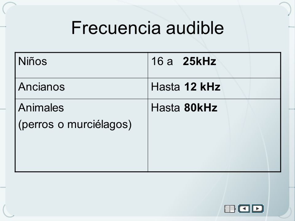 Frecuencia audible Niños 16 a 25kHz Ancianos Hasta 12 kHz Animales