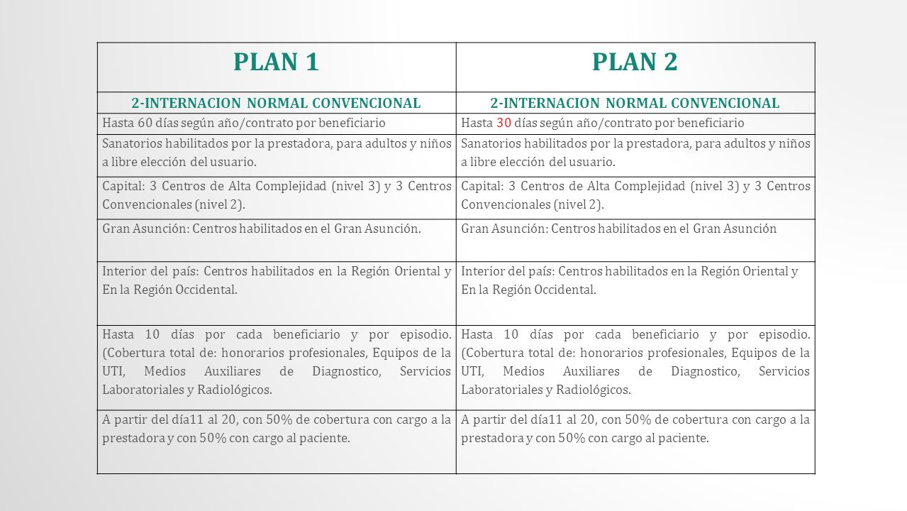 2-INTERNACION NORMAL CONVENCIONAL