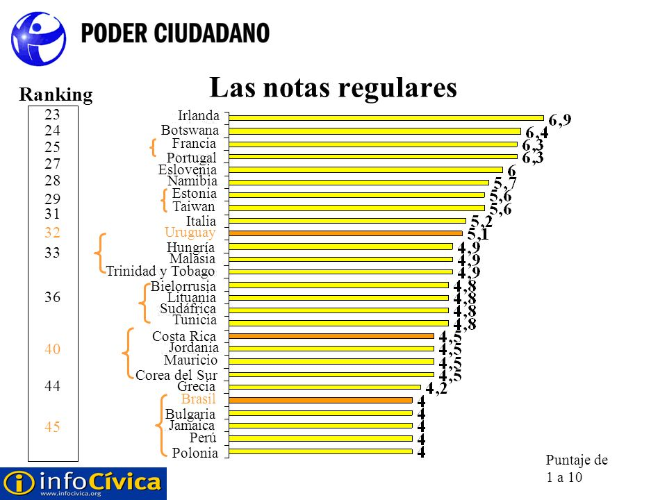 Las notas regulares Ranking