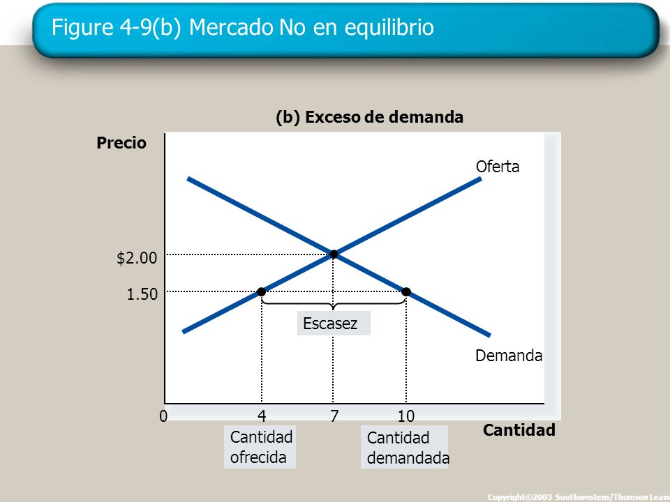 Figure 4-9(b) Mercado No en equilibrio