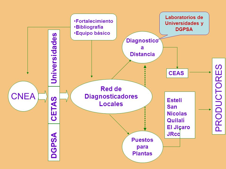 Laboratorios de Universidades y DGPSA