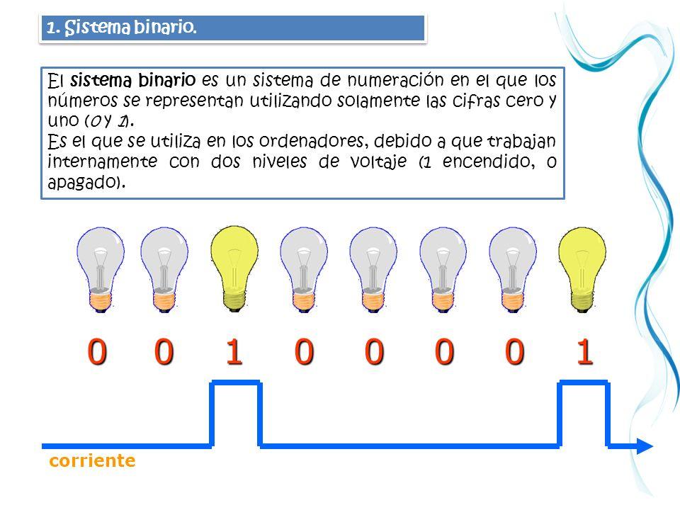 Opciones binarias del grupo cme