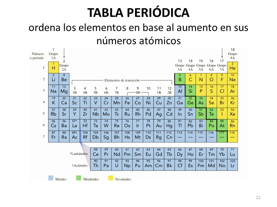 Semana 1 estructura atmica y tabla peridica qumica ppt video 22 tabla peridica ordena los elementos en base al aumento en sus nmeros atmicos urtaz Gallery