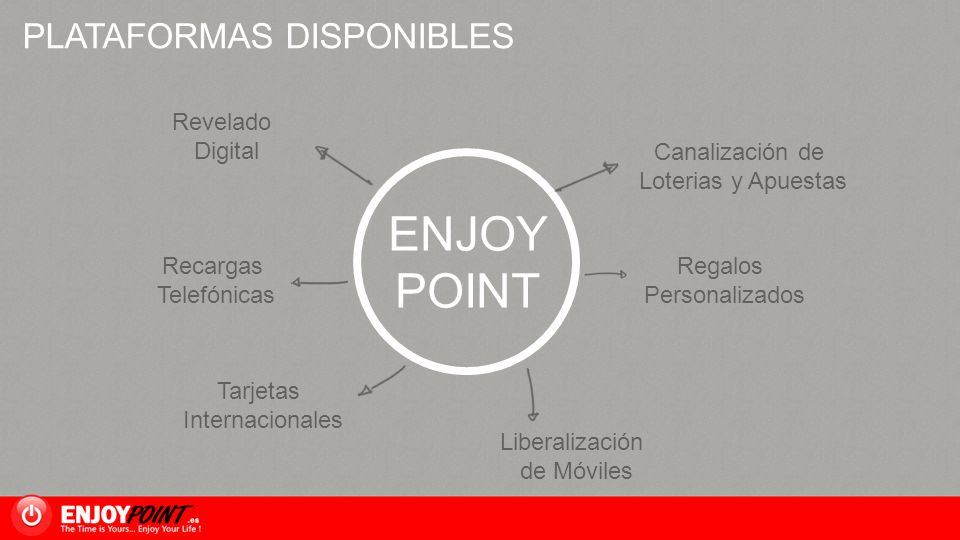 ENJOY POINT PLATAFORMAS DISPONIBLES Revelado Digital Canalización de