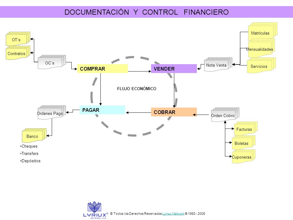 DOCUMENTACIÓN Y CONTROL FINANCIERO
