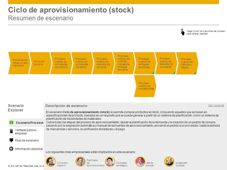 Ciclo de aprovisionamiento (stock) Resumen de escenario - ppt descargar