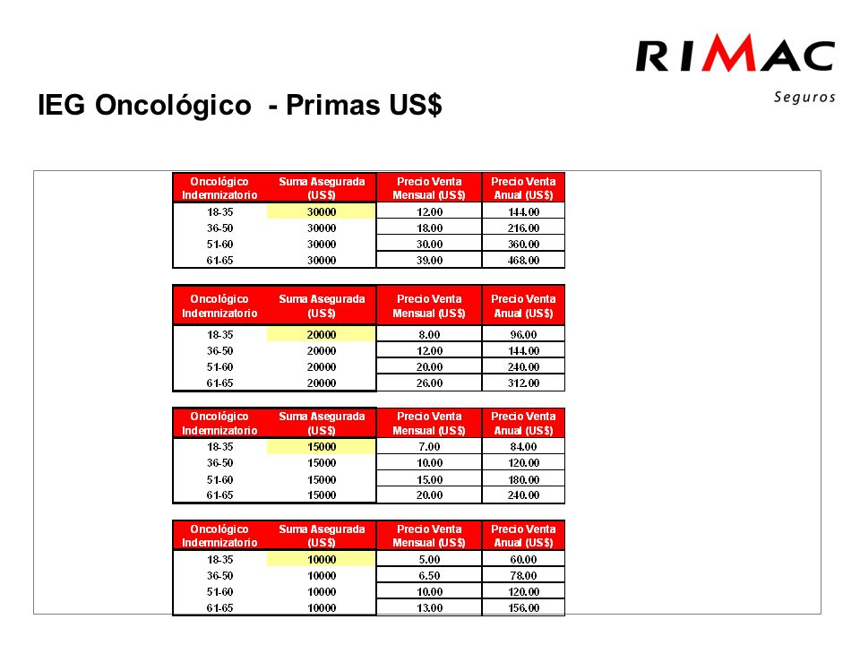 Click to add tittle IEG Oncológico - Primas US$