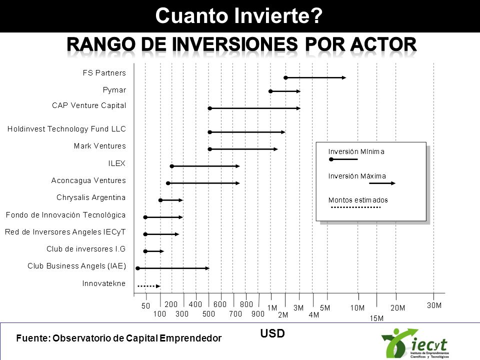Rango de inversiones por actor