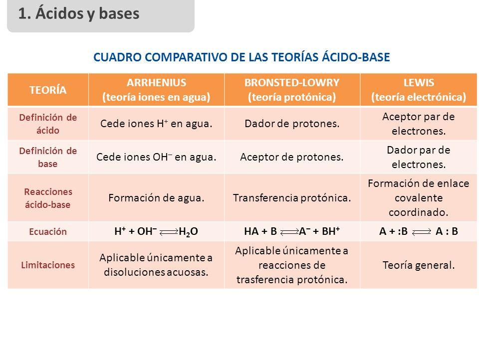Quimica 4 Medio Teorias De Acido Base Ppt Video Online Descargar