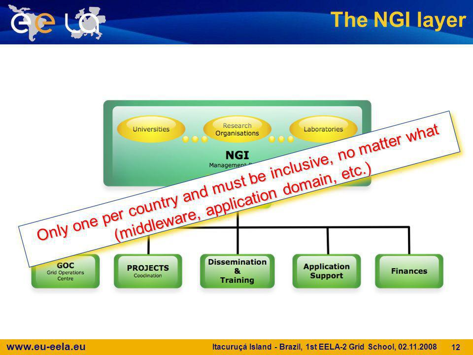 The NGI layer Only one per country and must be inclusive, no matter what (middleware, application domain, etc.)