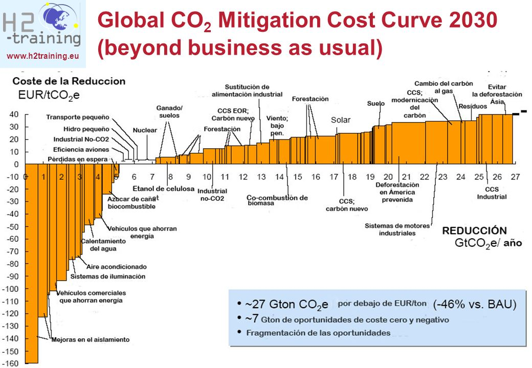 Global CO2 Mitigation Cost Curve 2030 (beyond business as usual)