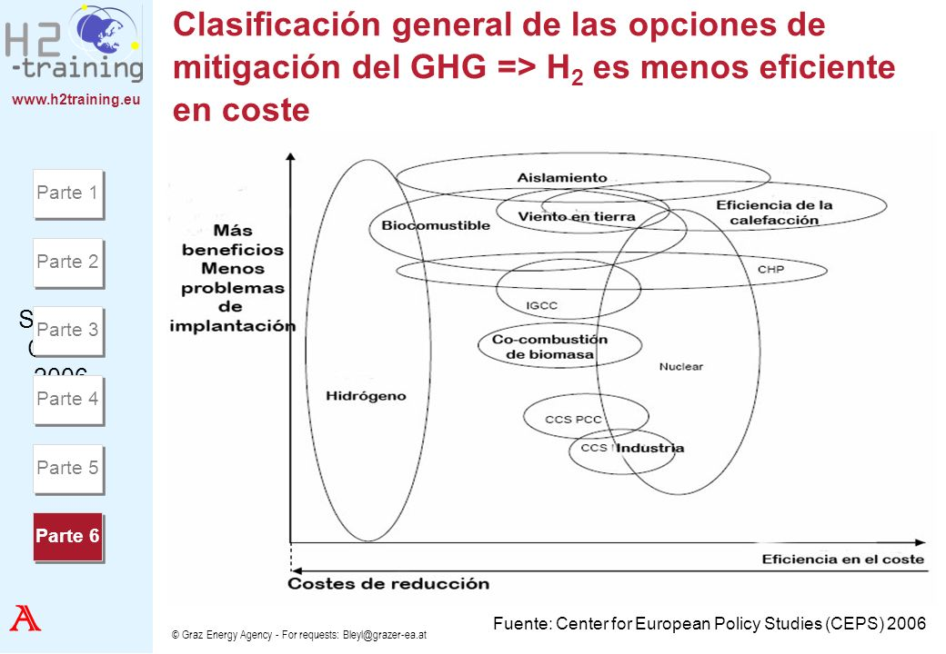 Fuente: Center for European Policy Studies (CEPS) 2006
